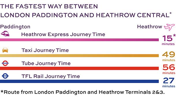 ヒースローエクスプレス(Heathrow Express)のチケットを安く購入する方法